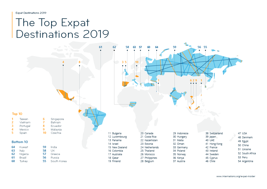 Expat Insider 2019: The Best & Worst Places for Expats