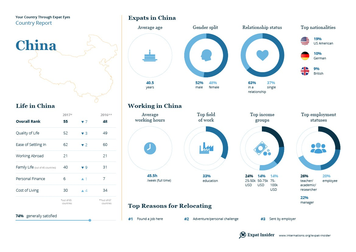 Expat Insider 2017 The Ups Amp Downs Of Life In China