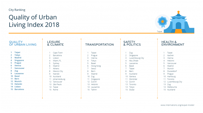 Quality of Urban Living Index — league table top 15