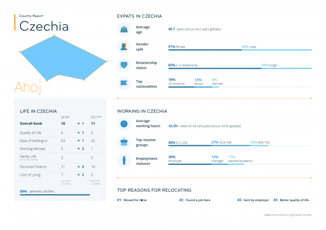 Expat statistics for Czechia — infographic
