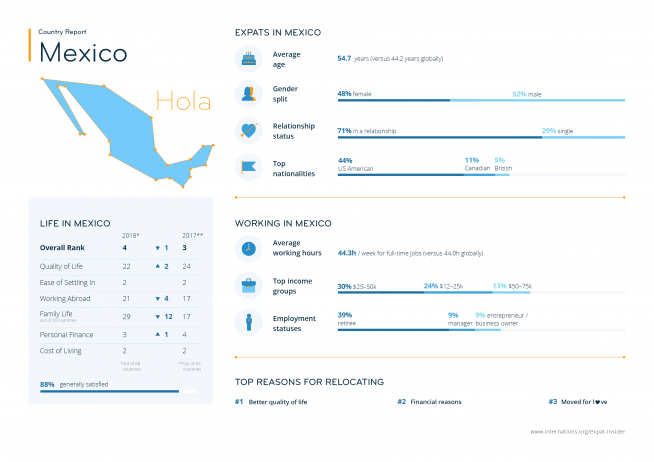 Expat statistics for Mexico — infographic