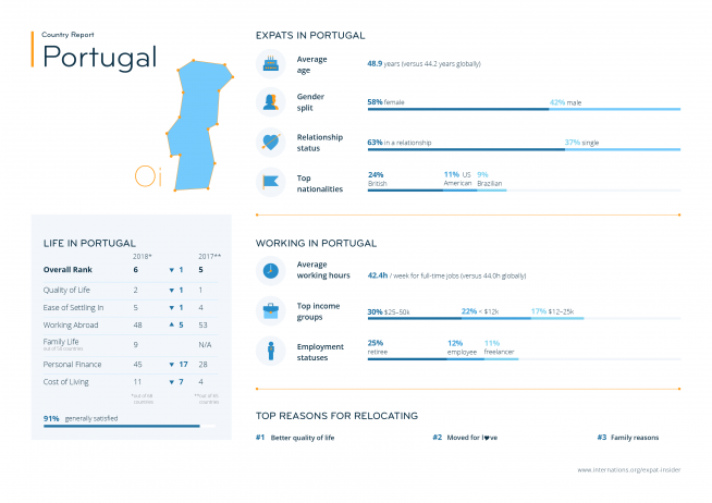 Expat statistics for Portugal — infographic