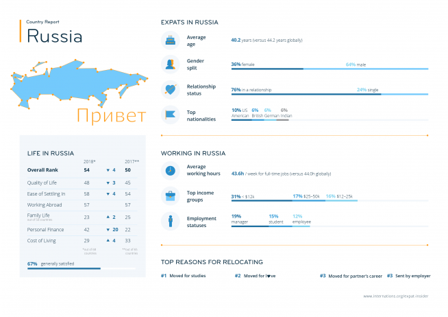 Expat statistics for Russia — infographic