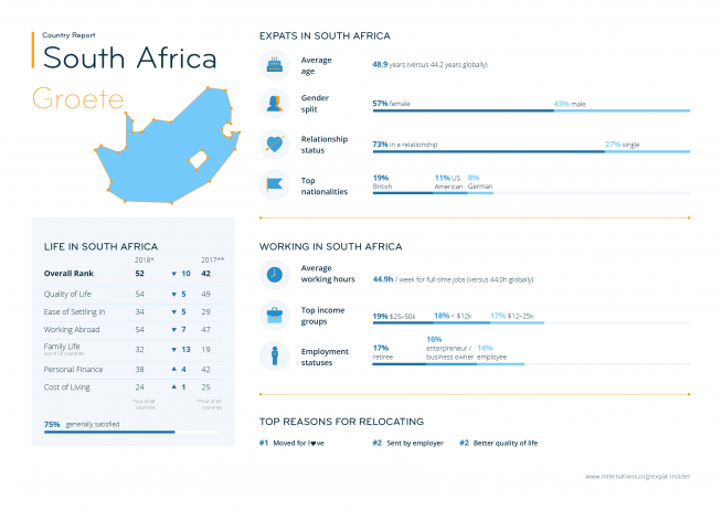 Expat statistics for South Africa — infographic