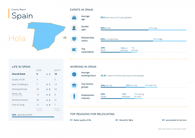 Expat statistics for Spain — infographic