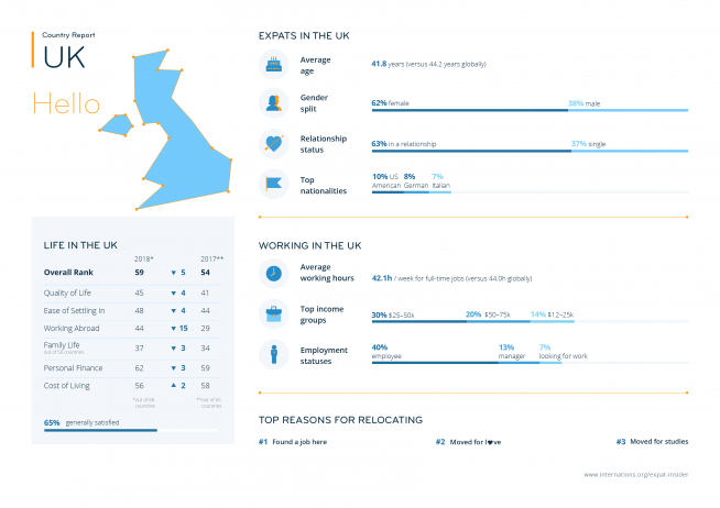 Expat statistics for the UK — infographic