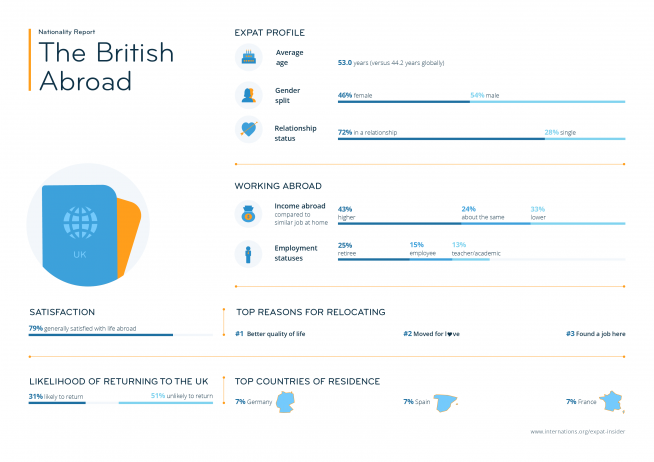 Expat statistics on the British abroad — infographic