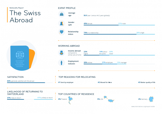 Expat statistics on the Swiss abroad — infographic