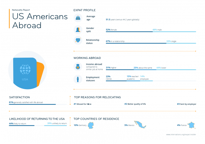 Expat statistics on US Americans abroad — infographic