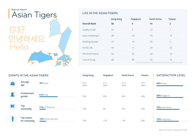 Expat statistics for the Asian Tigers — infographic