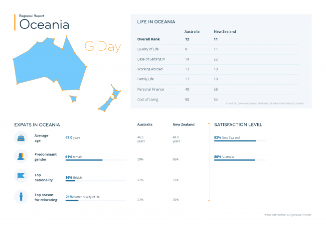 Expat statistics for Oceania — infographic