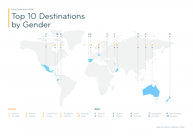 Top Expat Destinations 2018 according to Men & Women — infographic