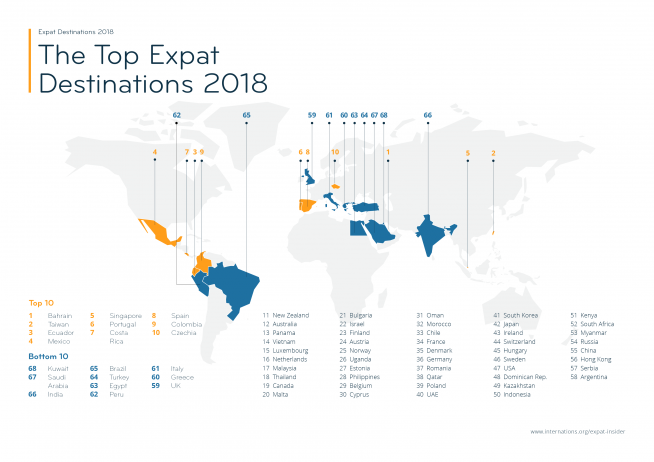 Top Expat Destinations 2018 — infographic