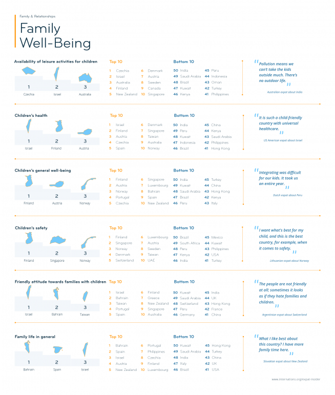 Family Well-Being — infographic