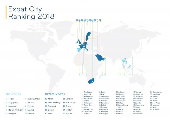 The Best & Worst Cities for Expats in 2018 — infographic