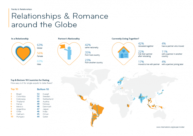 Relationships & Romance — infographic