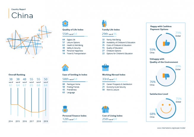 Expat statistics for China — infographic