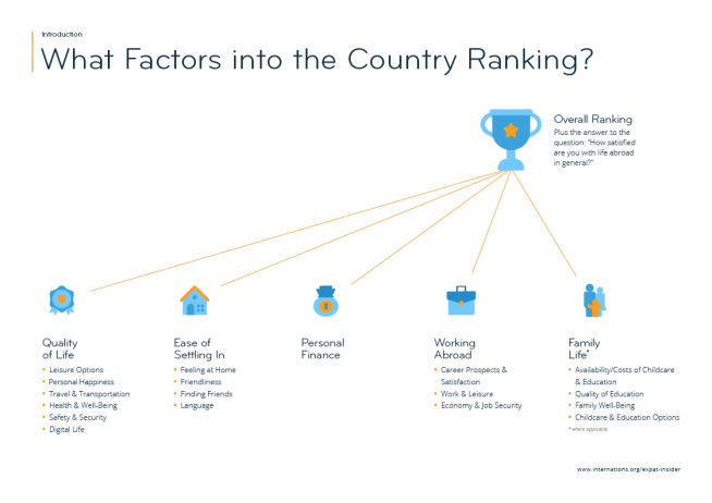 What factors into the Expat Insider 2019 country ranking? — infographic