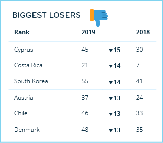 Expat Destinations 2019: The Biggest Losers — infographic