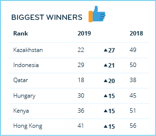 Expat Destinations 2019: The Biggest Winners — infographic