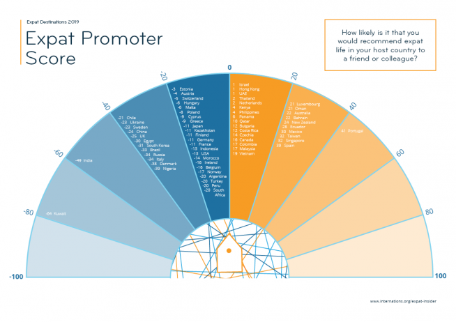Expat Promoter Score — infographic