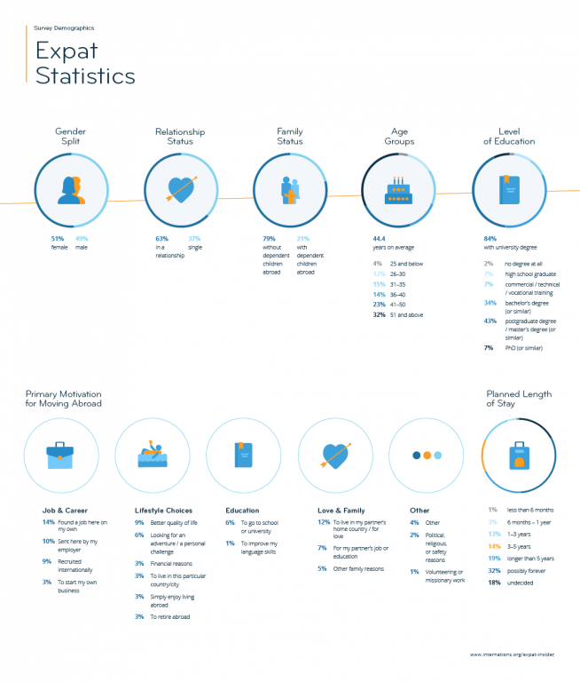 Expat Insider 2019 Demographics — infographic