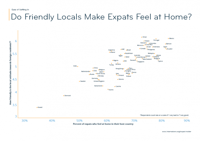 Do Friendly Locals Make Expats Feel at Home? — infographic
