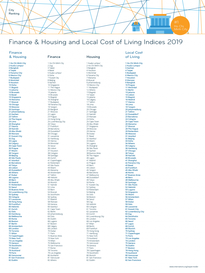 Finance & Housing and Local Cost of Living Indices 2019 — league table