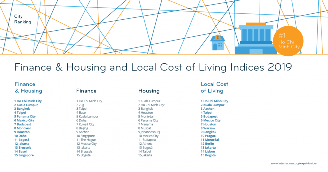 Finance & Housing and Local Cost of Living Indices 2019: The Top 15 — league table