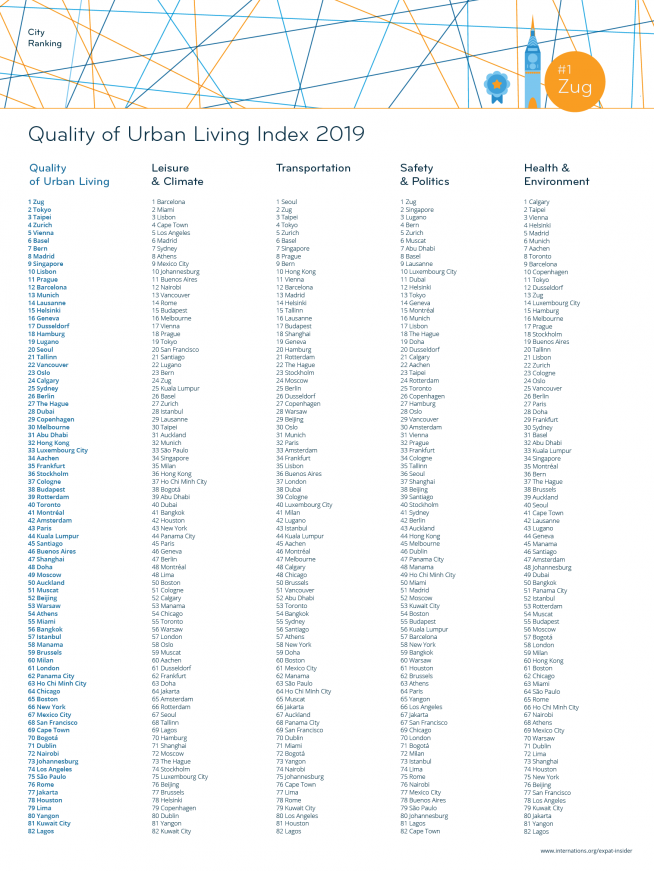 Quality of Urban Living Index 2019 — league table