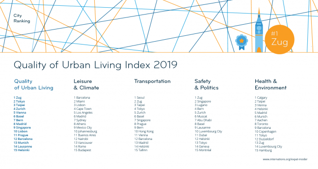 Quality of Urban Living Index 2019: The Top 15 — league table