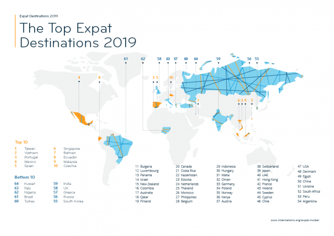 Top Expat Destinations 2019 — infographic