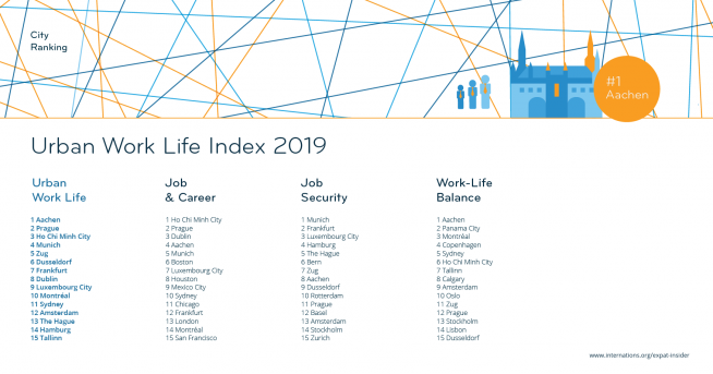 Urban Work Life Index 2019 — league table top 15