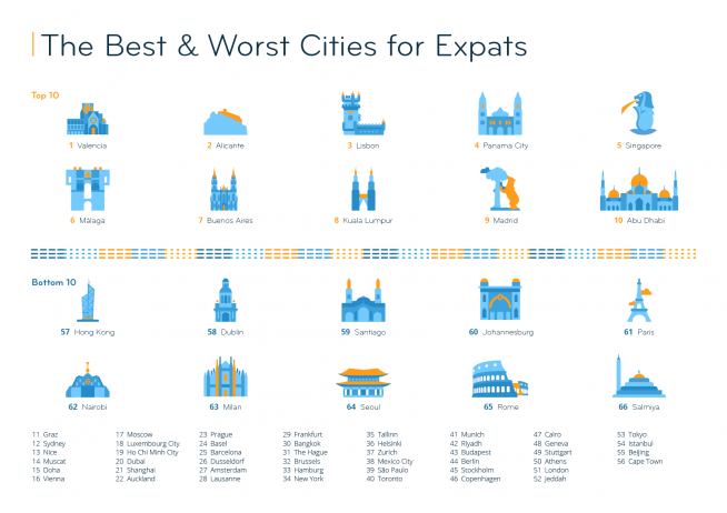 EI2020 city ranking - SA cities rank in the bottom 10 of the Expat City Ranking 2020