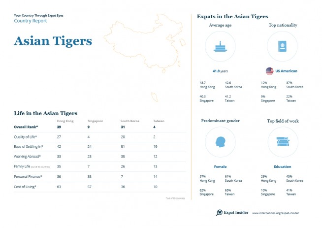 Expat statistics for the Asian Tiger States — infographic