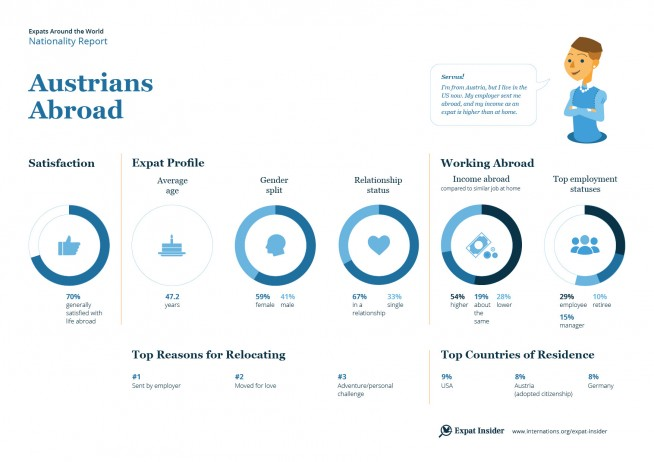Expat statistics on Austrians abroad — infographic