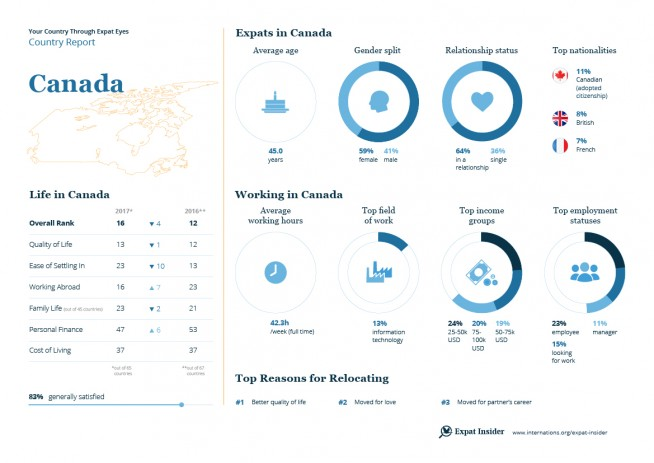 Expat statistics for Canada — infographic