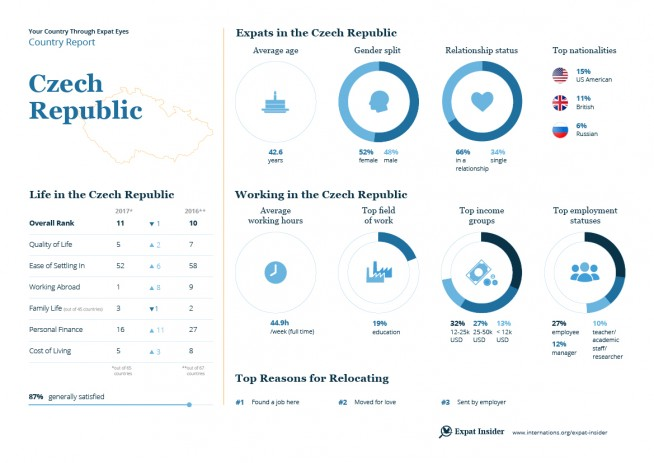 Expat statistics for the Czech Republic — infographic
