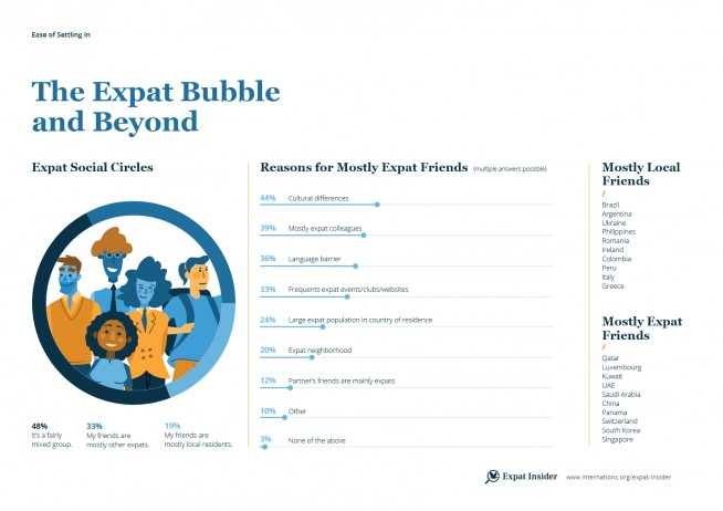 Friendships and the expat bubble — infographic