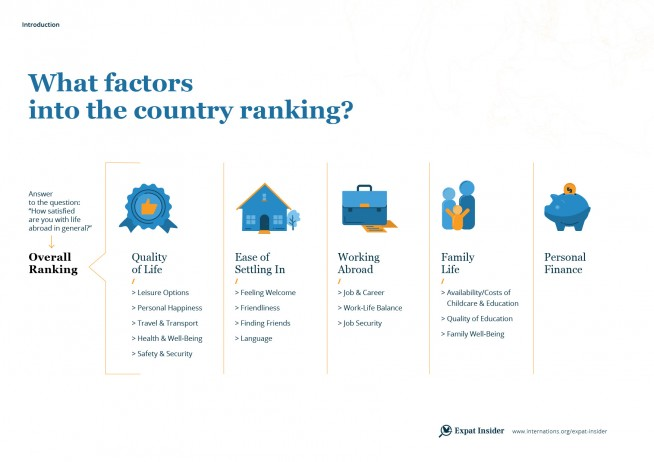 What factors into the country ranking 2017 — infographic