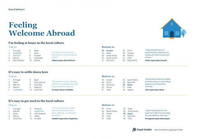 Feeling welcome abroad — infographic