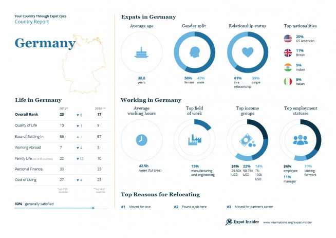 Expat statistics for Germany — infographic