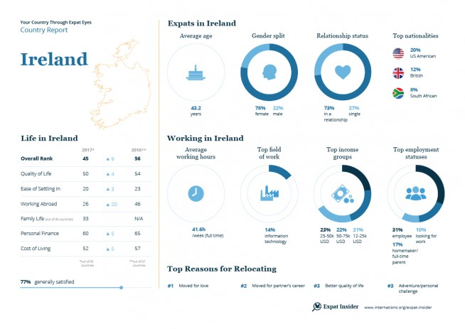 Expat statistics for Ireland — infographic