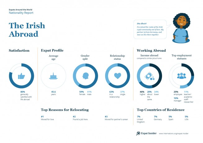 Expat statistics on the Irish abroad — infographic