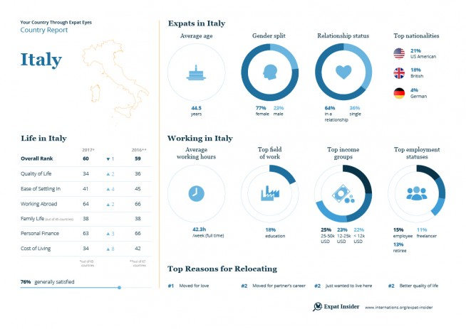 Expat statistics for Italy — infographic