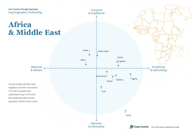 Africa & Middle East psychographic positioning 2017 — infographic