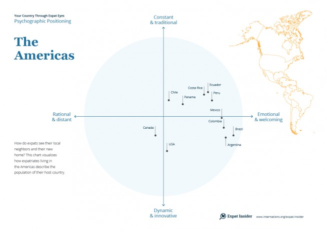 The Americas psychographic positioning 2017 — infographic