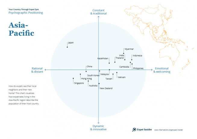 Asia-Pacific psychographic positioning 2017 — infographic