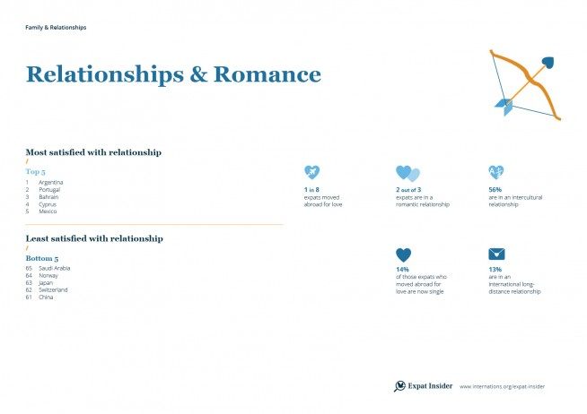 Expat romance and relationships — infographic
