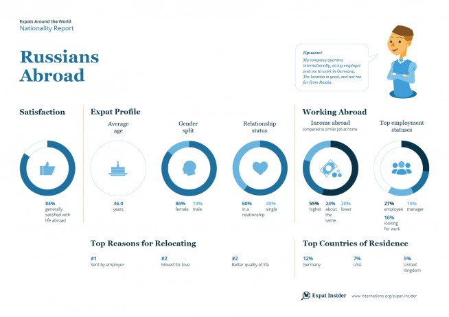 Expat statistics on Russians abroad — infographic